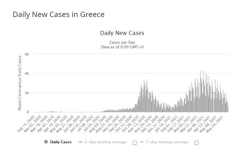 Вакцинация в Греции